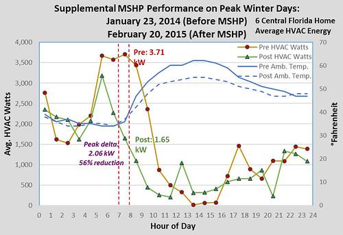 Supplemental MSHP Performance on Peak Winter Days