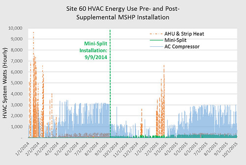 Site 60 HVAC Energy Use Pre- and Post-Supplemental MSHP Installation