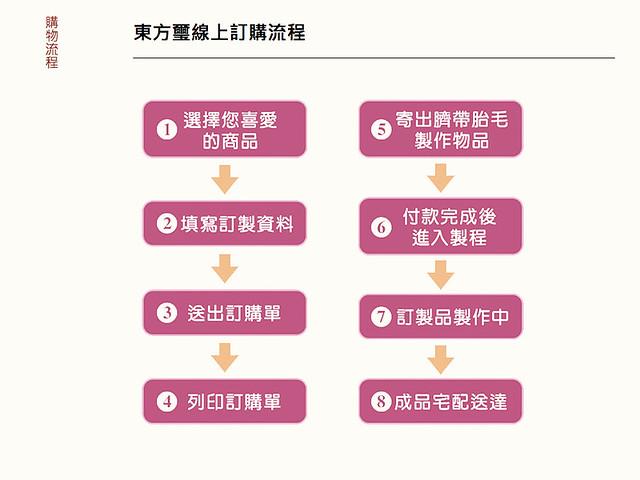 東方璽 購物流程