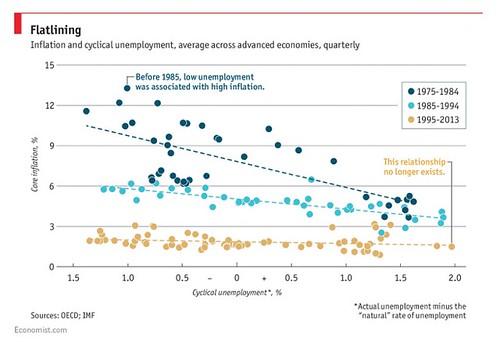 Nesso tra inflazione e disoccupazione: ancora esistente?
