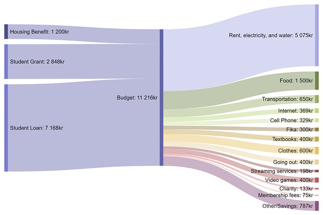 Sankey Diagram | Wiring Diagrams
