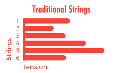 traditional-string-tension