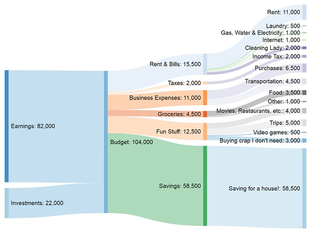 Sankey diagram for architect in Buenos Aires