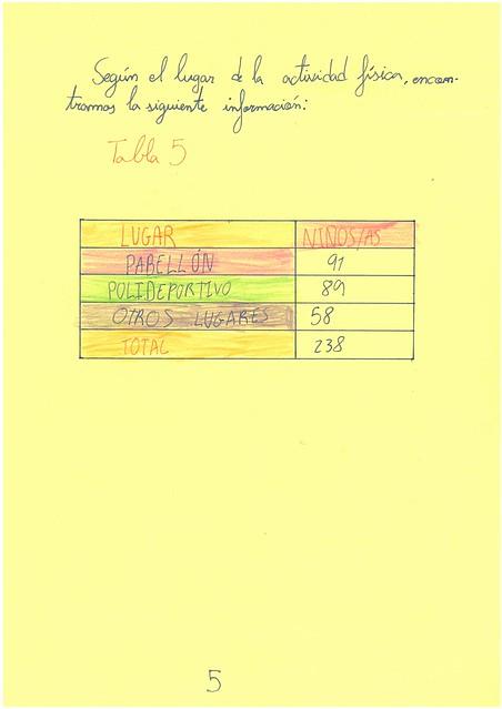 Censo escolar. María PInto. 4º B