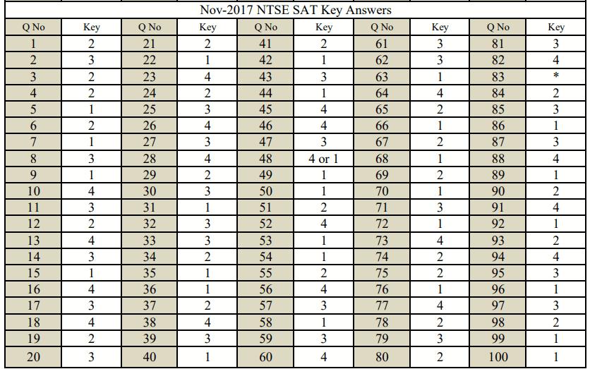 NTSE Karnataka revised key SAT