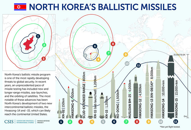 North Korean Missiles_update_12.17