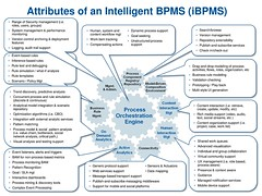Gartner iBPMS in 2011