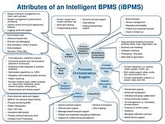 Gartner iBPMS in 2011