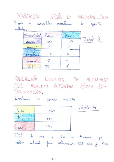 Censo escolar. Mario Fernández. 4º B