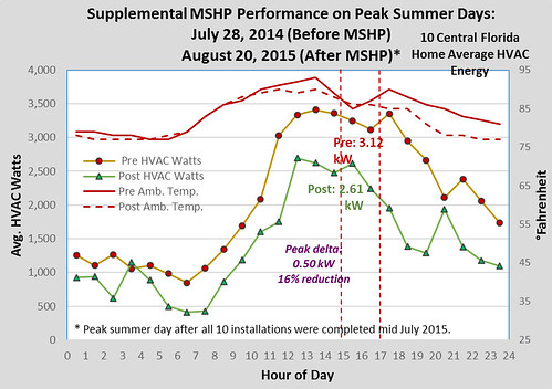 Supplemental MSHP Performance on Peak Summer Days