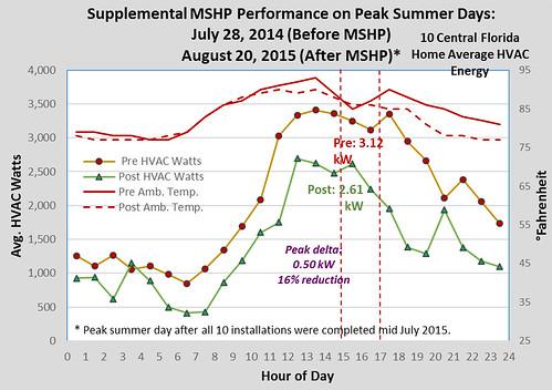 Supplemental MSHP Performance on Peak Summer Days