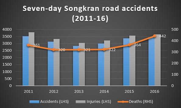 Seven deadly Songkran days