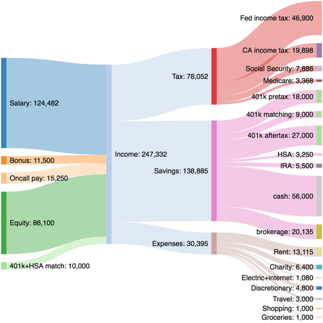 Sankey diagram for programmer in Bay Area