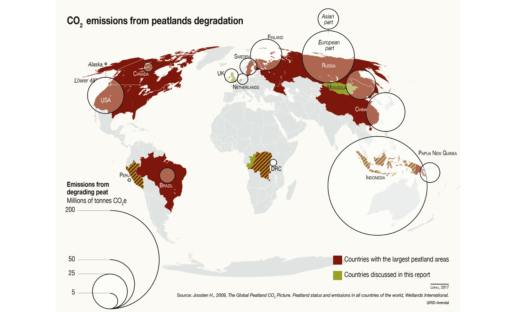 Co2 Emissions From Peatlands Degradation