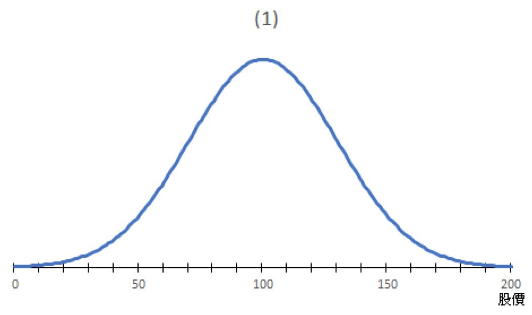 圖一:理論上的股價分布,在效率市場學說中,如果是完全效率市場,股價不會偏離中位數太多,所以中位數同時是眾數也是平均值。