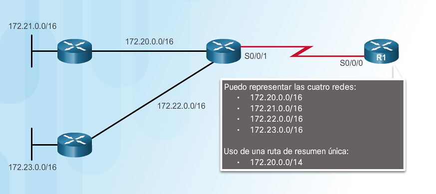 Static route with summary