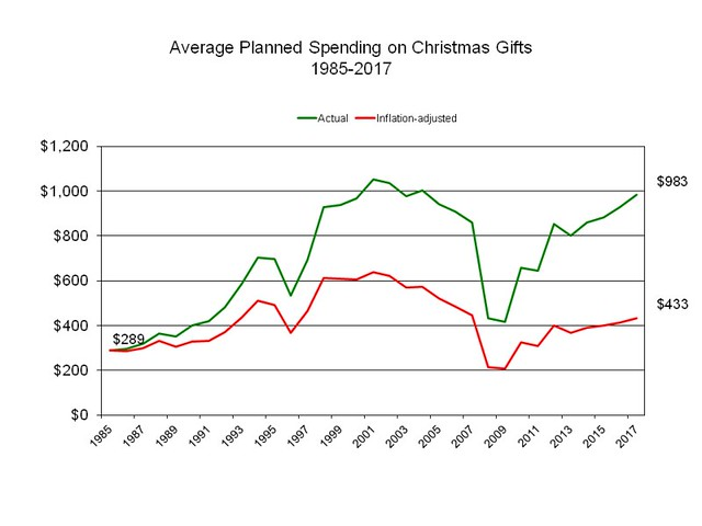 Planned spending for Christmas 2017