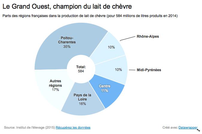Production chevrière