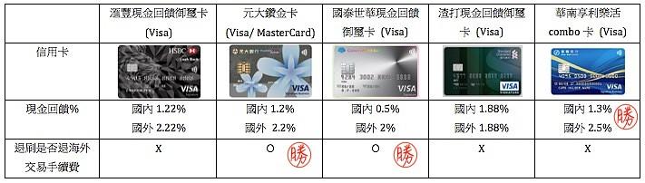 creditcardcompare