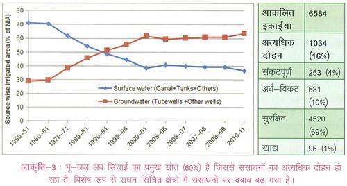 भूजल अब सिंचाई का प्रमुख स्रोत