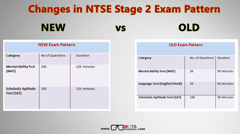NTSE Stage 2 Exam Pattern