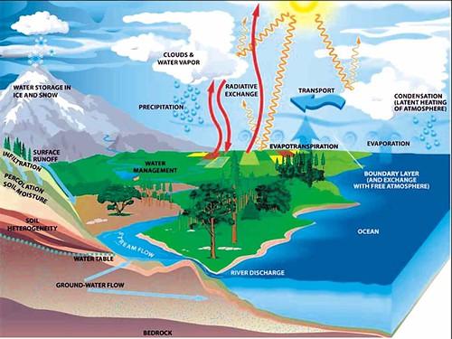 प्राकृतिक जलचक्र