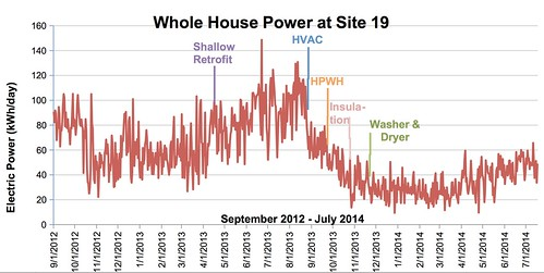 Whole House Power at Site 19