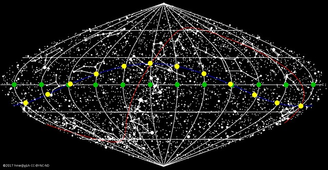 annual path of the apparent and mean Suns