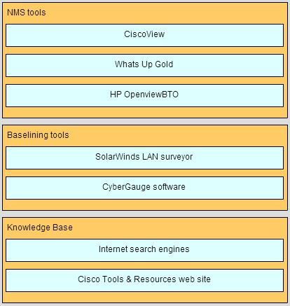ccna-4-chapter-9-troubleshooting-network-exam-answers-25
