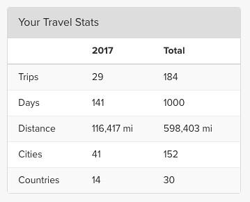 2017 TripIt Stats