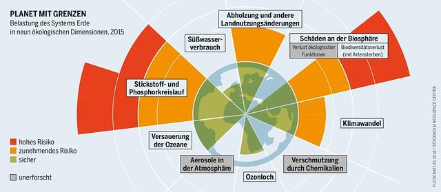 Belastung des Systems Erde in neun ökologischen Dimensionen, 2015  Urheber/in: Bartz/Stockmar (Lizenz-Infos: www.boell.de/de/2018/01/10/fleischatlas-2018-grafiken-und...)