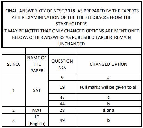 NTSE West Bengal Final Answer Keys
