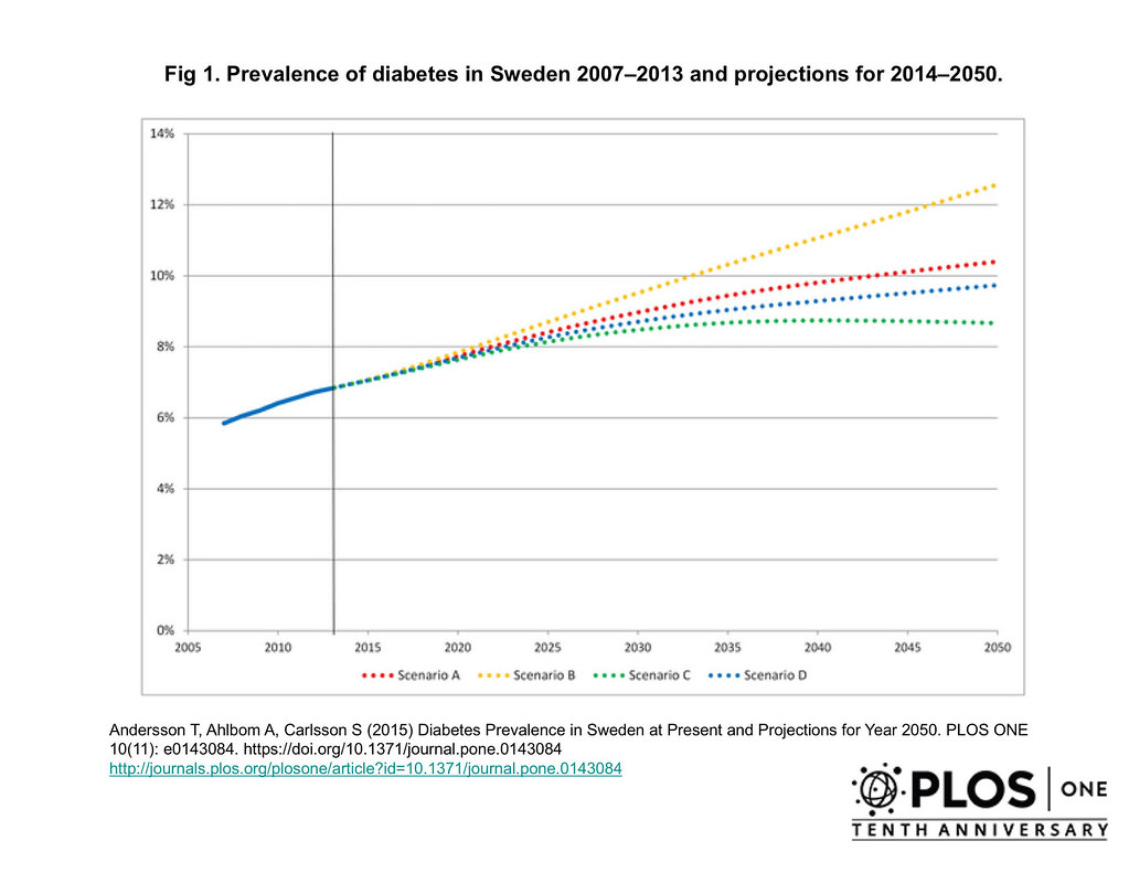 Diabetes Prevalence in Sweden at Present and Projections for Year 2050