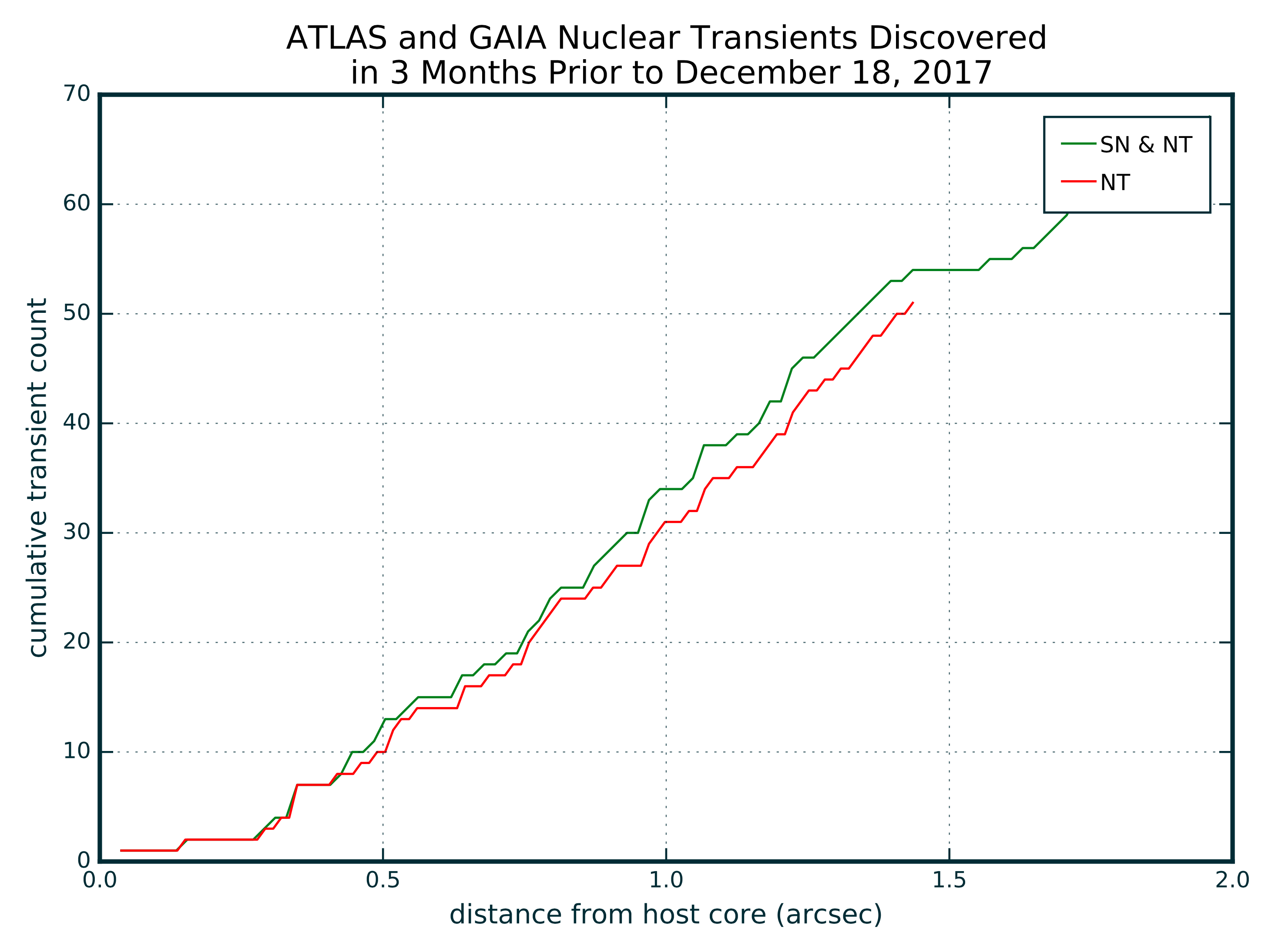 ATLAS and GAIA NTs with host distance