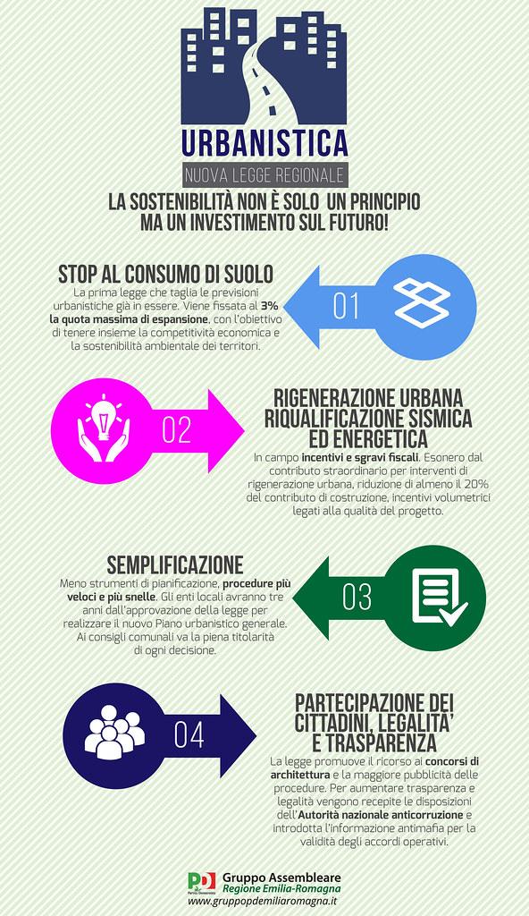 Nuova legge urbanistica: la sostenibilità non è solo un principio, ma un investimento sul futuro!