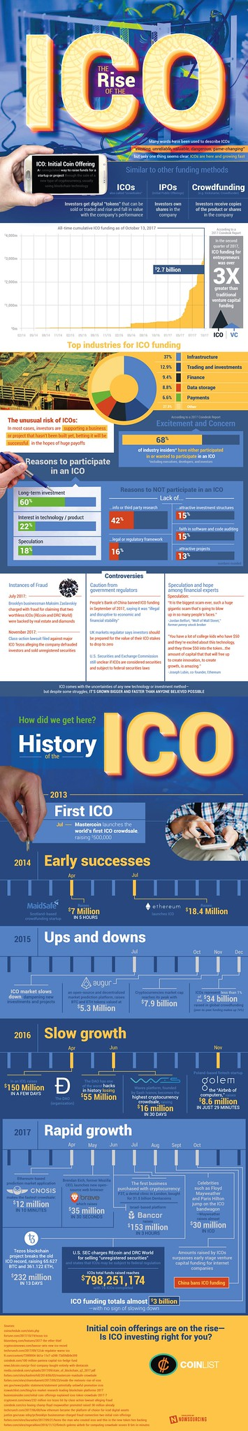 The Rise of ICO
