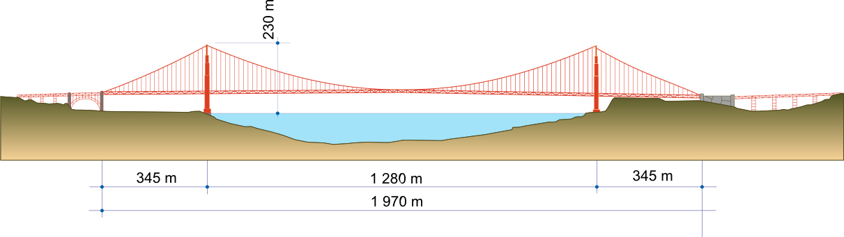 The height, depth, and length of the span from end to end, looking west.