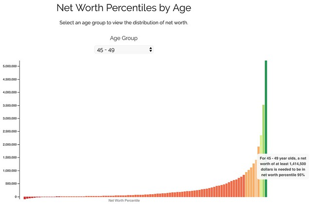 Net worth percentiles