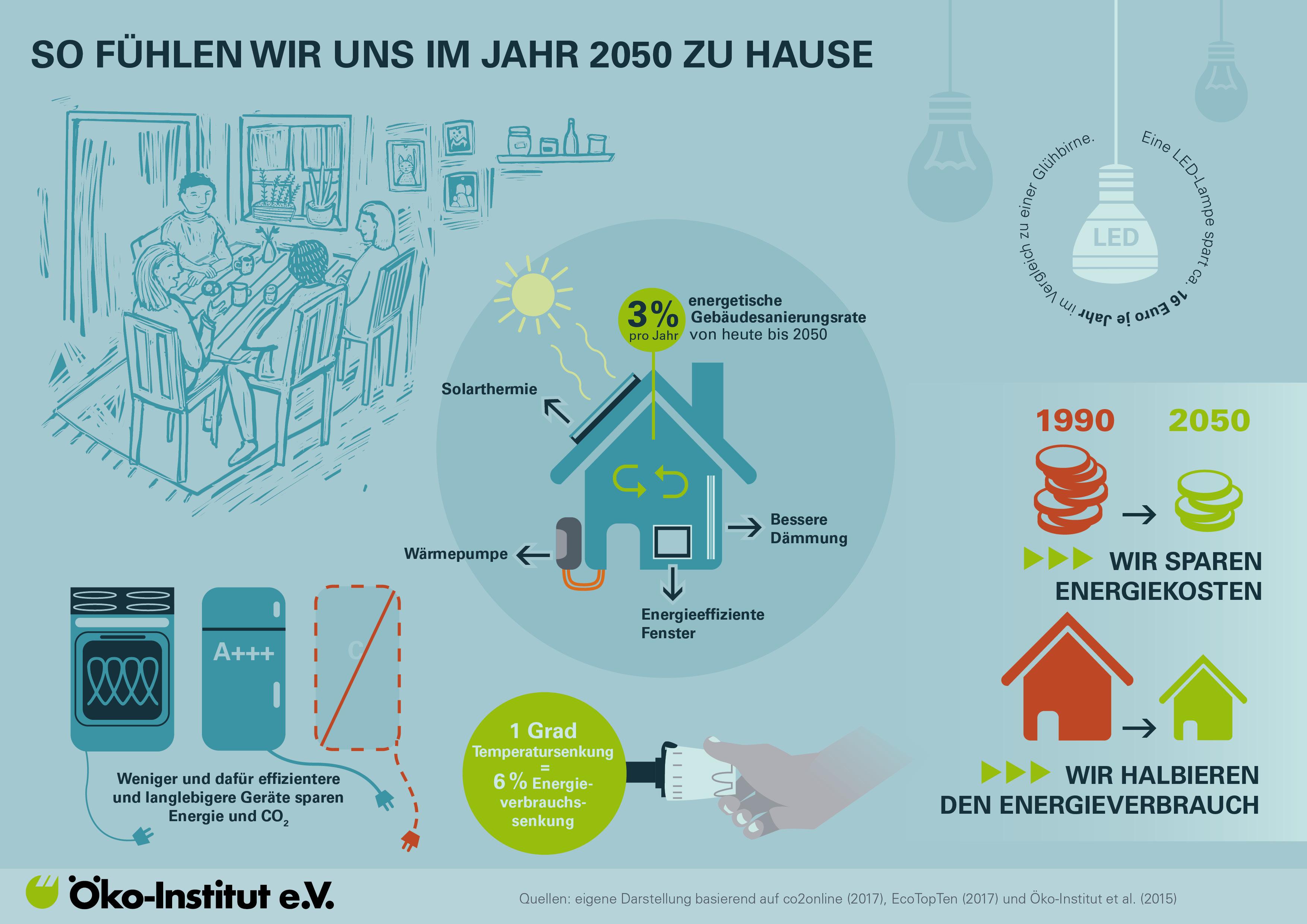 Klimafreundliches Wohnen spart Geld und Energie