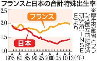 フランスと日本の合計特殊出生率