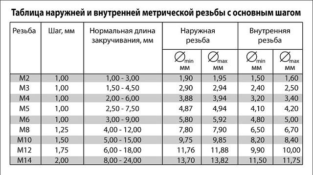 Таблица-метрической-резьбы