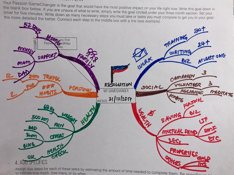mindmap resolution2017
