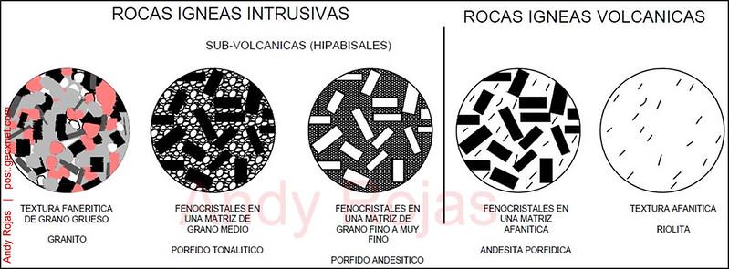 Andy_Tipos_de_Rocas_Igneas