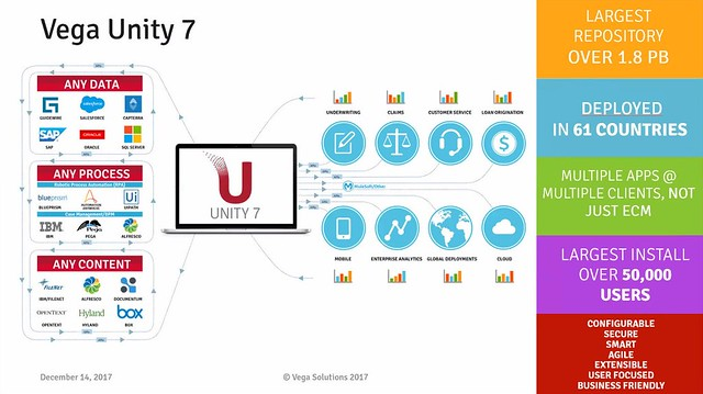 Vega Unity 7: productizing ECM/BPM systems integration for