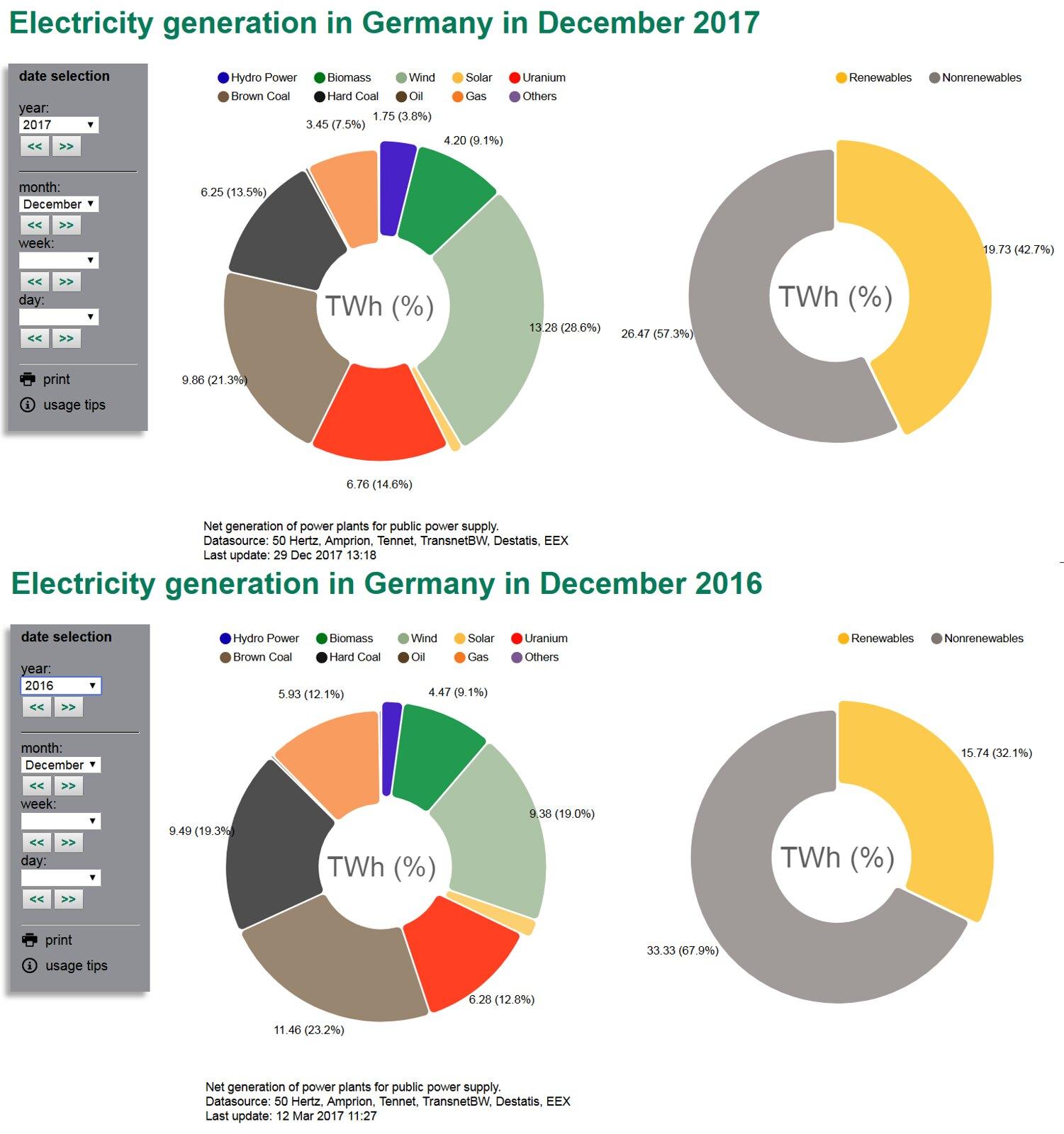 Ветер стал основным генератором электроэнергии в Германии