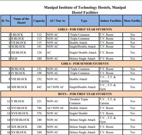 Manipal University Hostel Details
