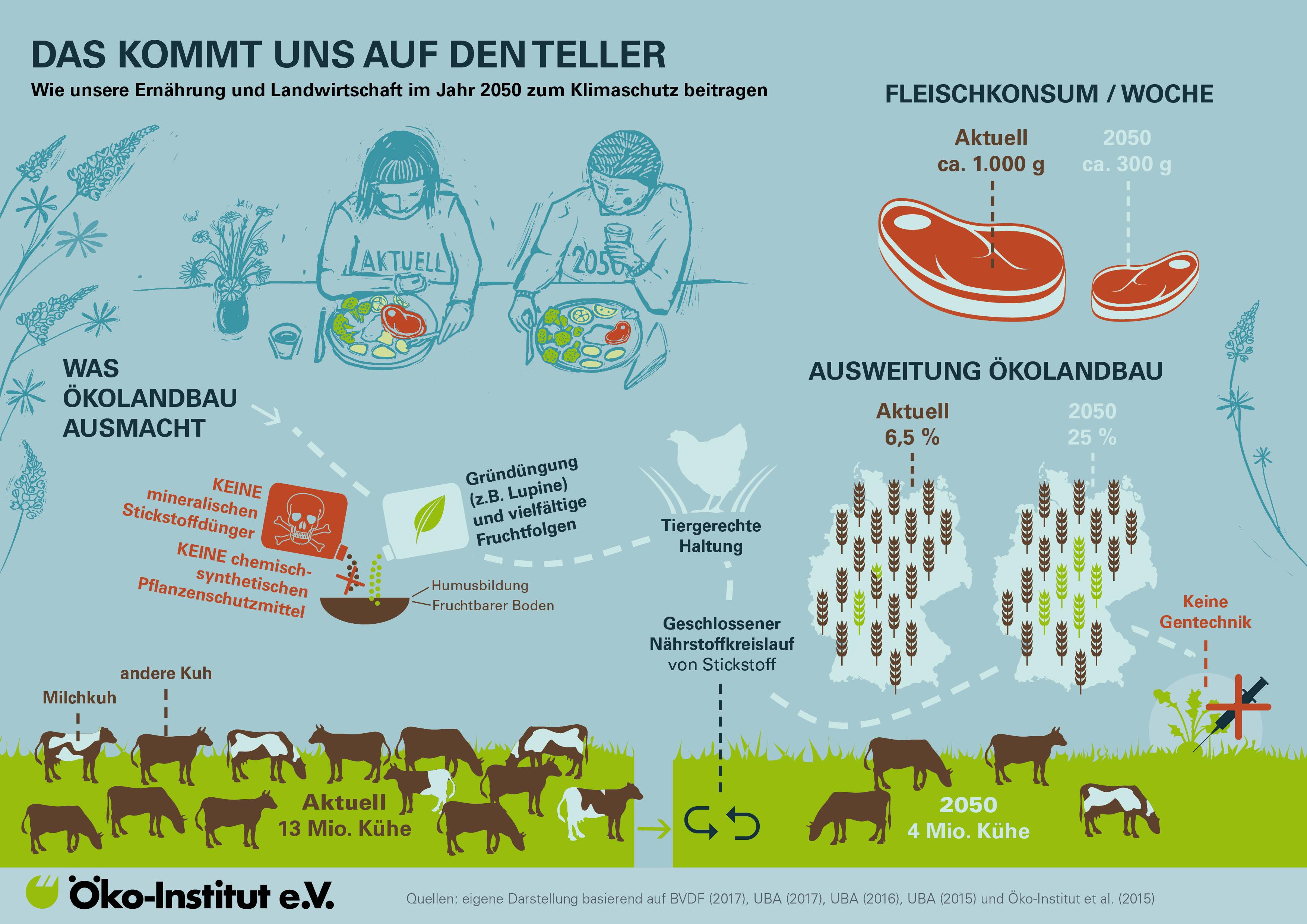 Klimafreundliche Landwirtschaft fängt mit unserer Ernährung an