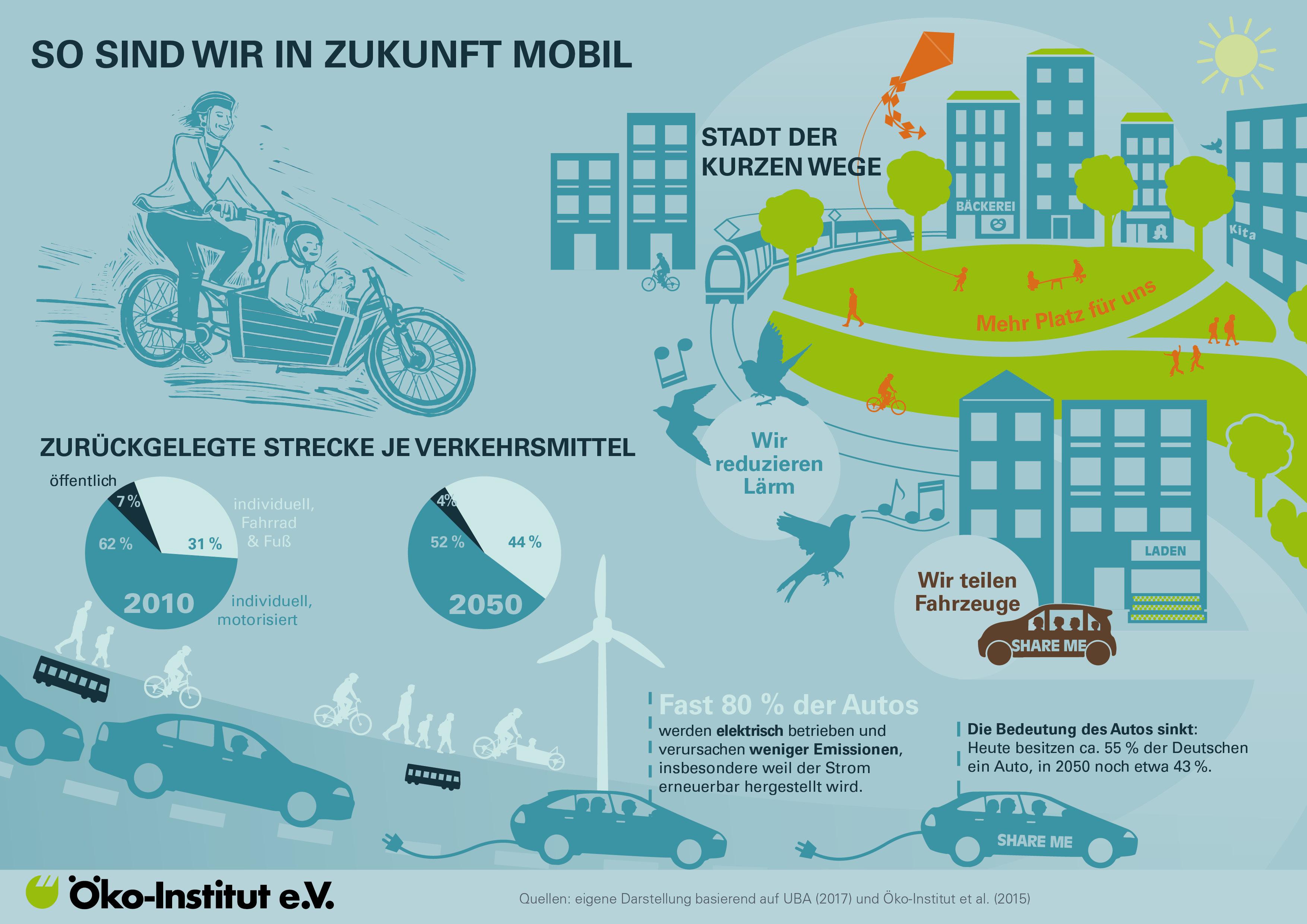 Klimafreundlich mobil in der Stadt der kurzen Wege