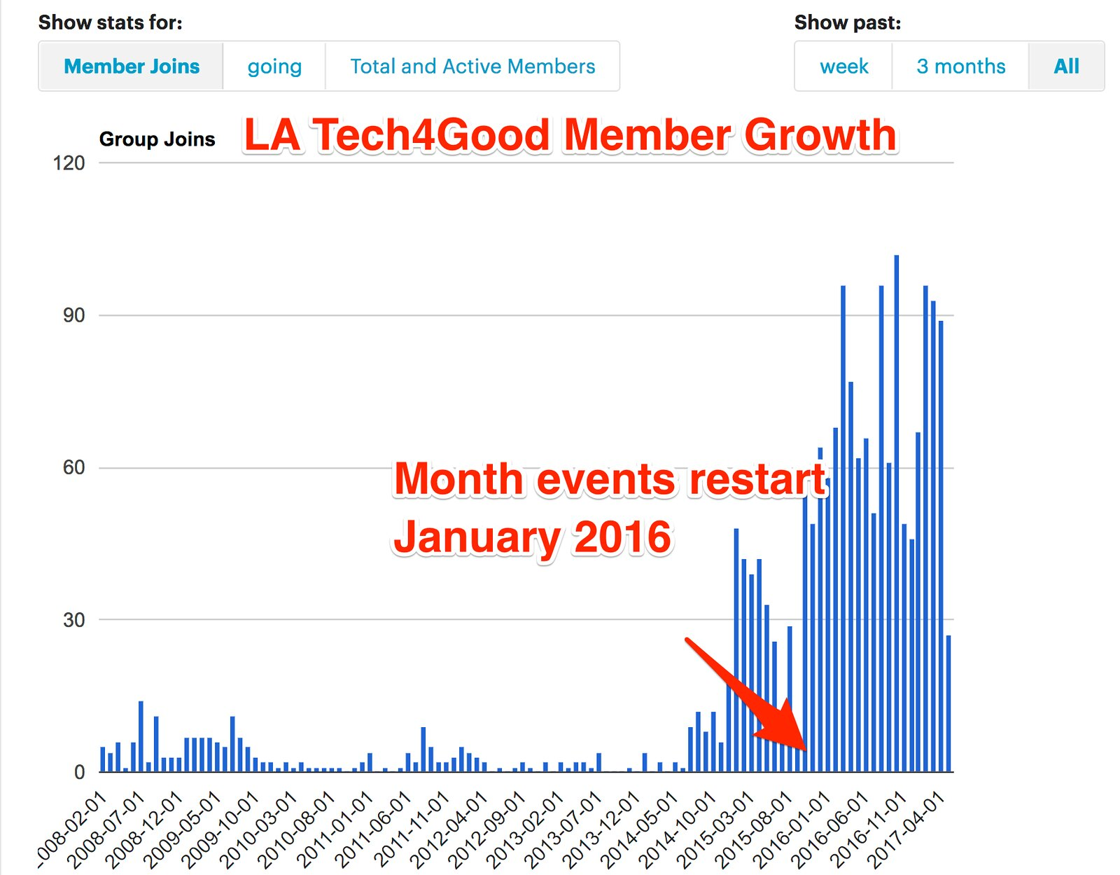 Stats_-_LA_Tech4Good__Los_Angeles__CA____Meetup_1