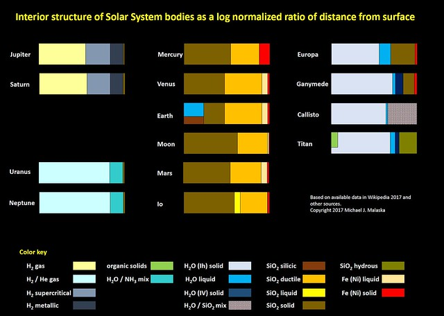 Planetary interior structure comparison